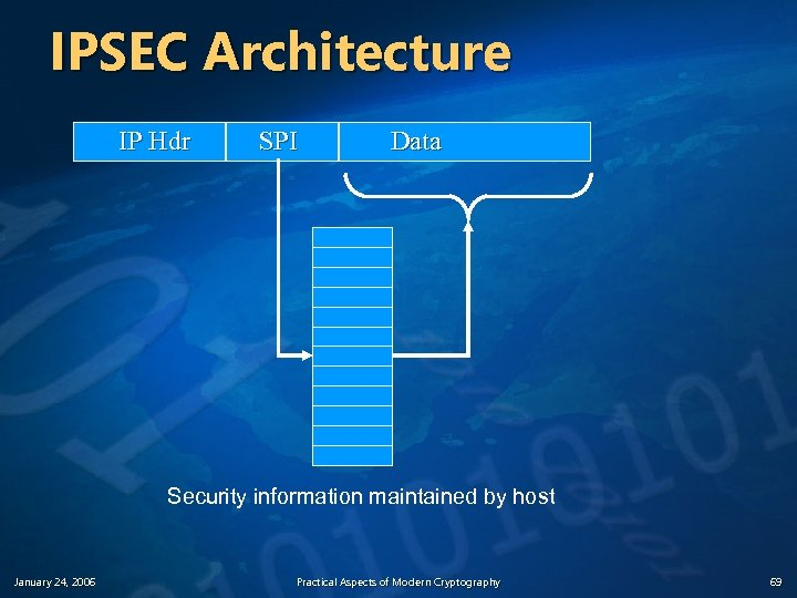 IPSEC Architecture IP Hdr SPI Data Security information maintained by host January 24, 2006