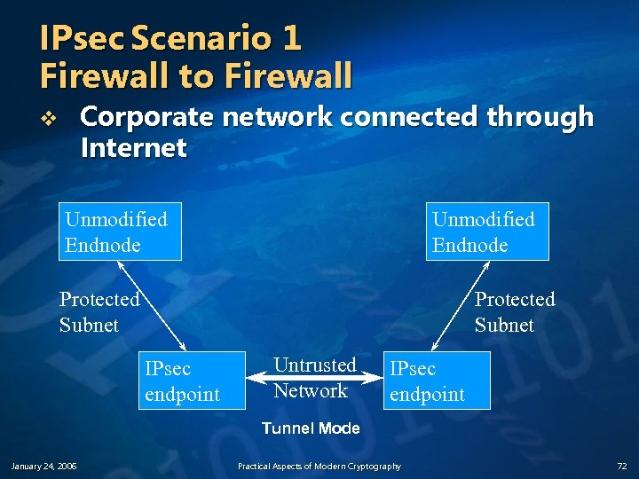 IPsec Scenario 1 Firewall to Firewall Corporate network connected through Internet v Unmodified Endnode