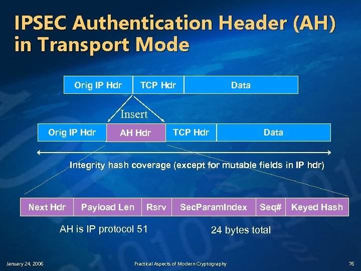 IPSEC Authentication Header (AH) in Transport Mode Orig IP Hdr TCP Hdr Data Insert