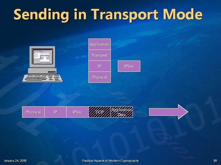 Sending in Transport Mode Application Transport IP IPSec Physical January 24, 2006 IP IPSec