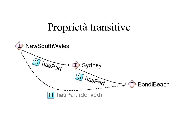 Proprietà transitive New. South. Wales has. P art Sydney has. P art has. Part