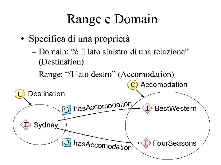 "Range e Domain • Specifica di una proprietà – Domain: ""è il lato sinistro"