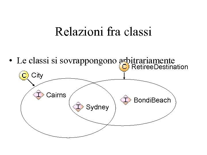 Relazioni fra classi • Le classi si sovrappongono arbitrariamente Retiree. Destination City Cairns Sydney