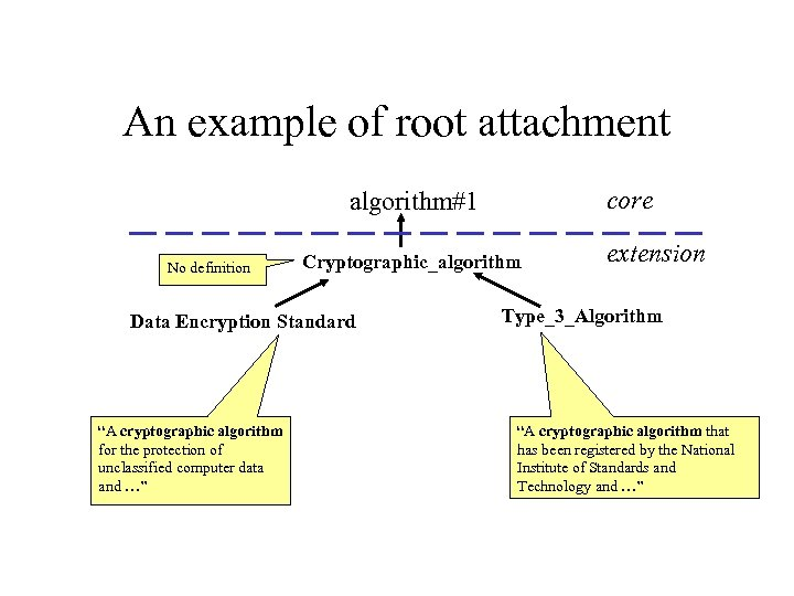 "An example of root attachment core algorithm#1 No definition Cryptographic_algorithm Data Encryption Standard ""A"