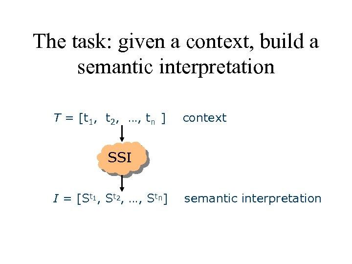 The task: given a context, build a semantic interpretation T = [t 1, t