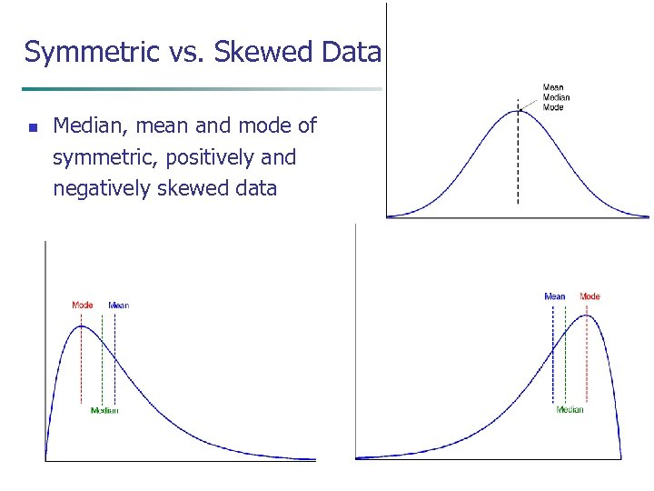 Symmetric vs. Skewed Data n Median, mean and mode of symmetric, positively and