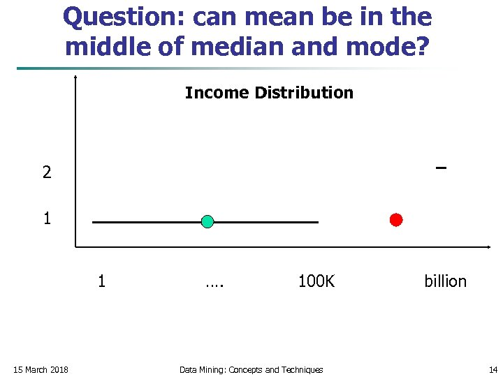 Question: can mean be in the middle of median and mode? Income Distribution 2