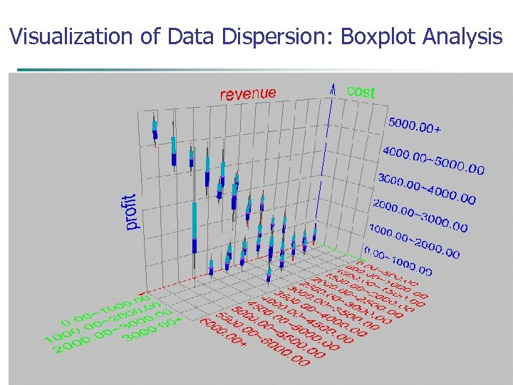 Visualization of Data Dispersion: Boxplot Analysis 15 March 2018 Data Mining: Concepts and Techniques