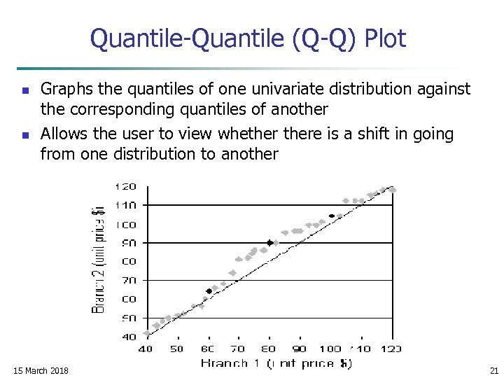 Quantile-Quantile (Q-Q) Plot n n Graphs the quantiles of one univariate distribution against the