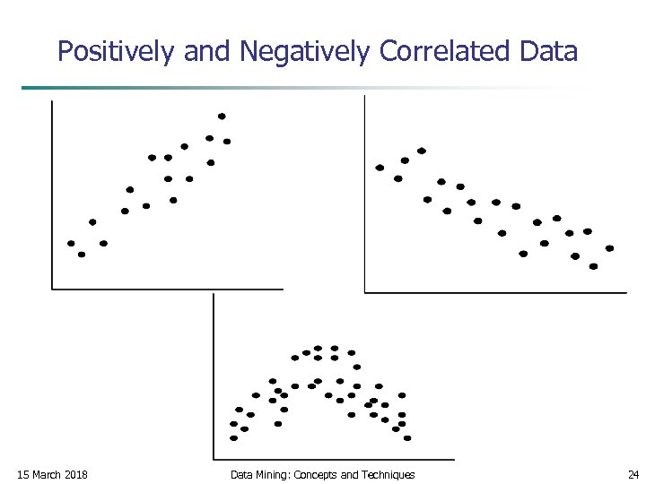 Positively and Negatively Correlated Data 15 March 2018 Data Mining: Concepts and Techniques 24