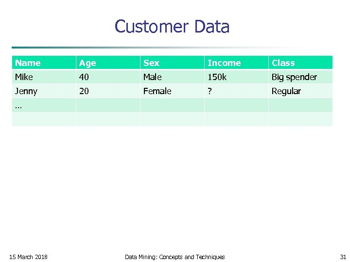 Customer Data Name Age Sex Income Class Mike 40 Male 150 k Big spender