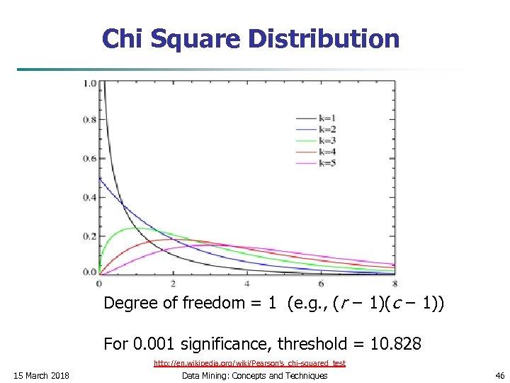 Chi Square Distribution Degree of freedom = 1 (e. g. , (r − 1)(c