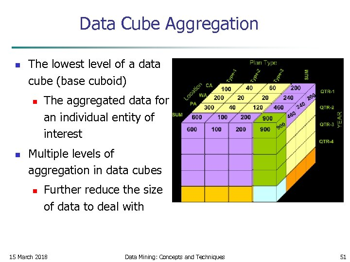 Data Cube Aggregation n The lowest level of a data cube (base cuboid) n