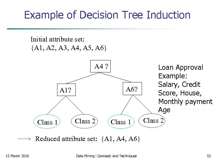 Example of Decision Tree Induction Initial attribute set: {A 1, A 2, A 3,