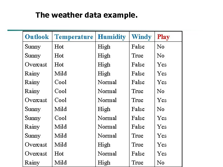 The weather data example. Outlook Temperature Humidity Windy Play Sunny Overcast Rainy Overcast Sunny
