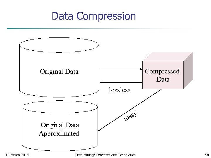 Data Compression Compressed Data Original Data lossless Original Data Approximated 15 March 2018 ssy