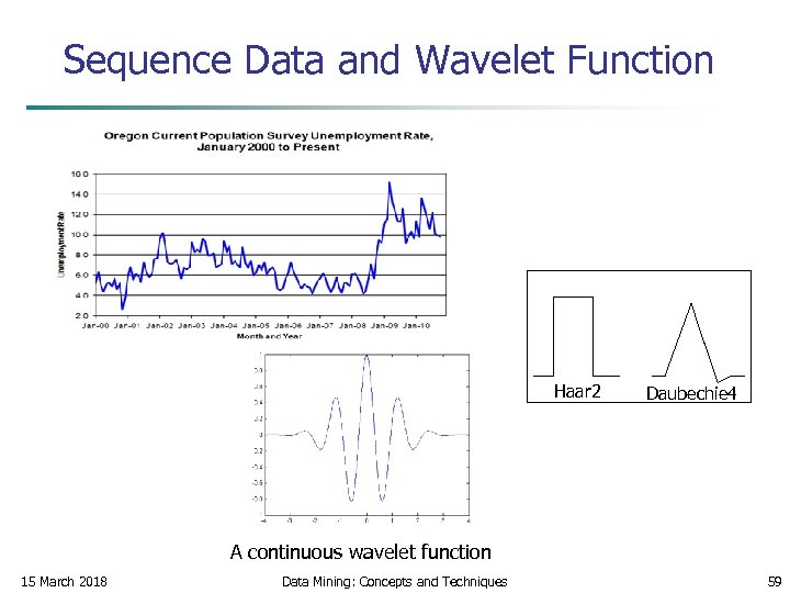 Sequence Data and Wavelet Function Haar 2 Daubechie 4 A continuous wavelet function 15