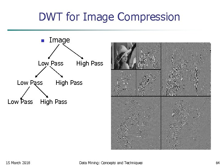 DWT for Image Compression n Image Low Pass High Pass 15 March 2018 Data