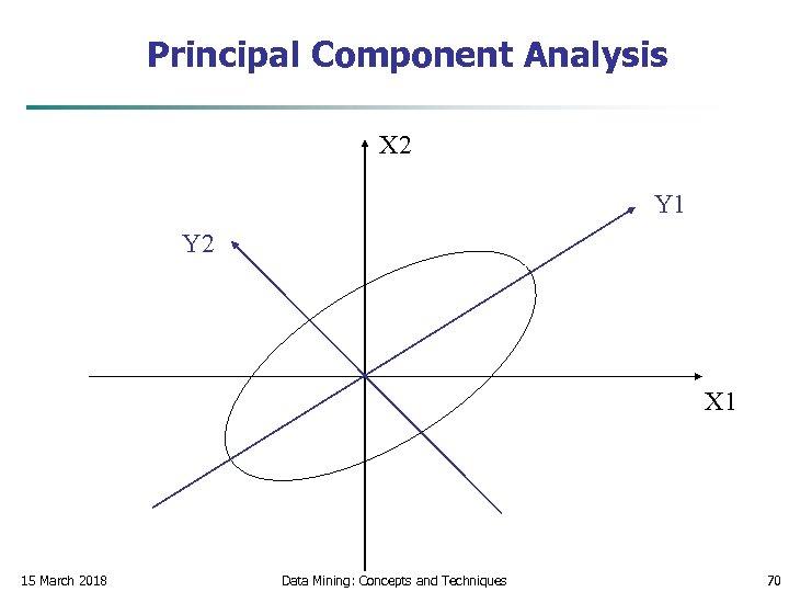 Principal Component Analysis X 2 Y 1 Y 2 X 1 15 March 2018