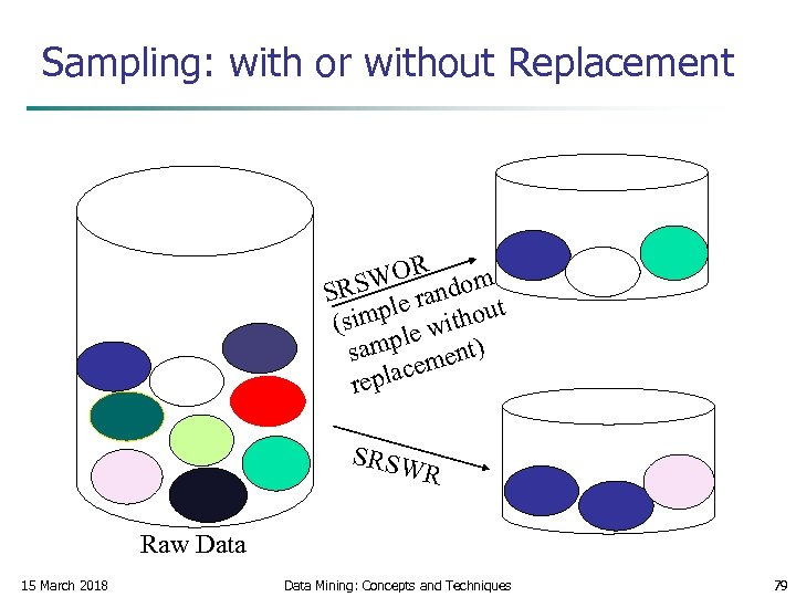 Sampling: with or without Replacement WOR ndom SRS le ra t simp e withou