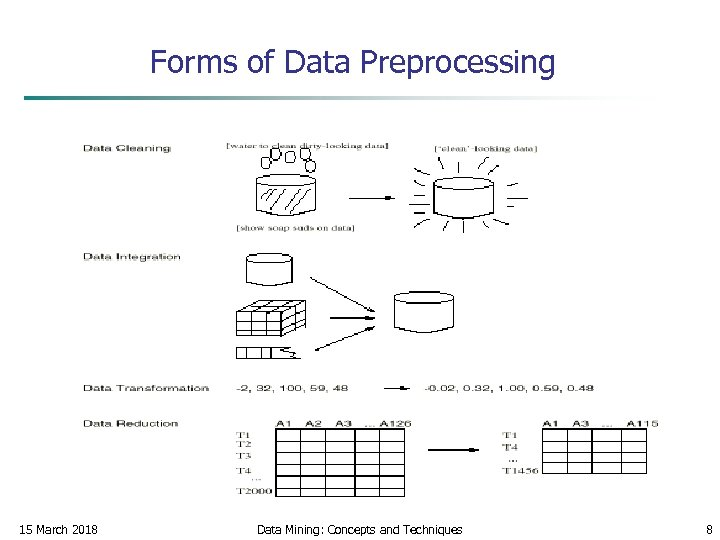 Forms of Data Preprocessing 15 March 2018 Data Mining: Concepts and Techniques 8