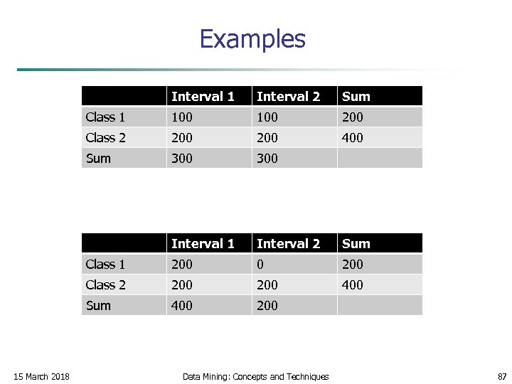 Examples Interval 1 Sum Class 1 100 200 Class 2 200 400 Sum 300