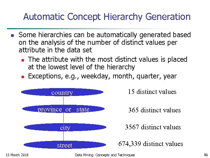 Automatic Concept Hierarchy Generation n Some hierarchies can be automatically generated based on the