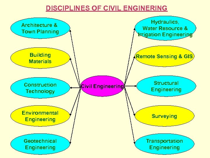 DISCIPLINES OF CIVIL ENGINERING Architecture & Town Planning Hydraulics, Water Resource & Irrigation Engineering