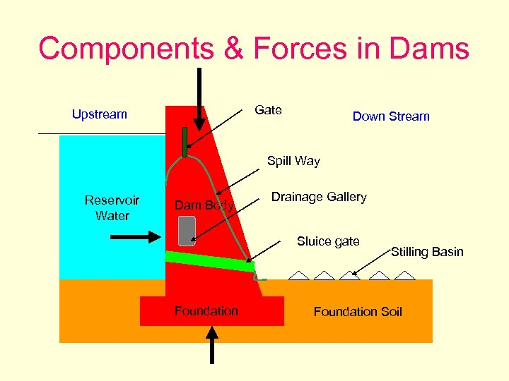 Components & Forces in Dams Gate Upstream Down Stream Spill Way Reservoir Water Dam