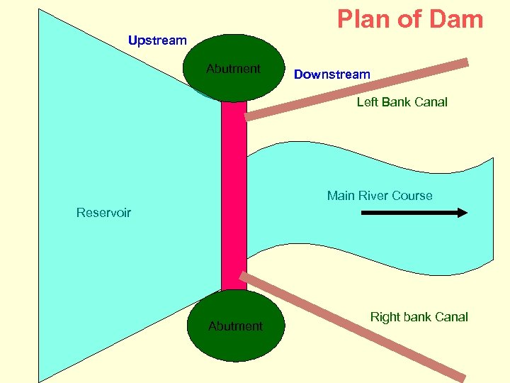 Plan of Dam Upstream Abutment Downstream Left Bank Canal Main River Course Reservoir Abutment