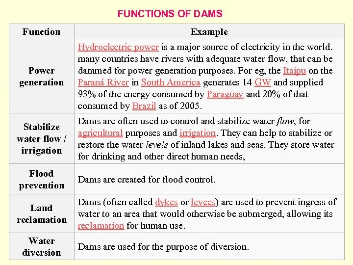 FUNCTIONS OF DAMS Function Example Power generation Hydroelectric power is a major source of