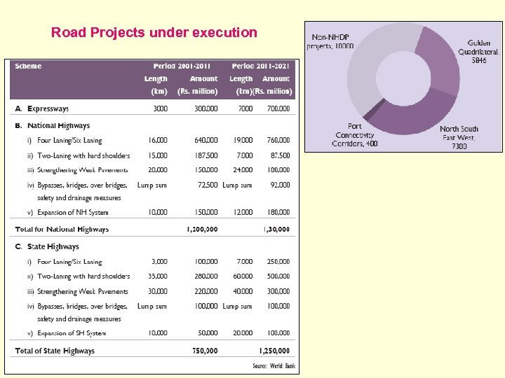 Road Projects under execution