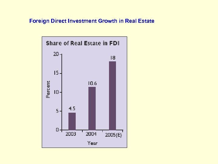 Foreign Direct Investment Growth in Real Estate