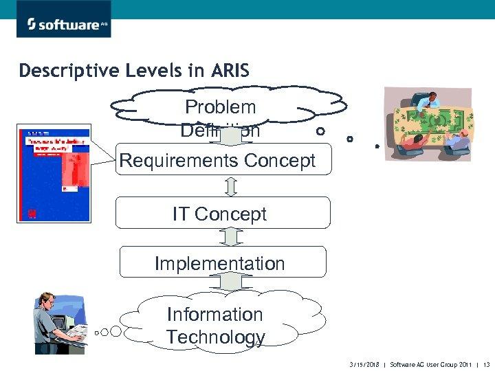 Descriptive Levels in ARIS Problem Definition Requirements Concept IT Concept Implementation Information Technology 3/15/2018