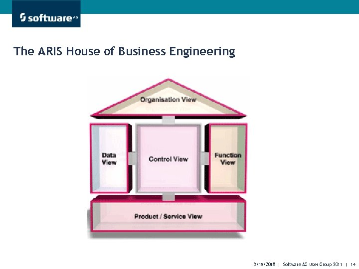 The ARIS House of Business Engineering 3/15/2018 | Software AG User Group 2011 |