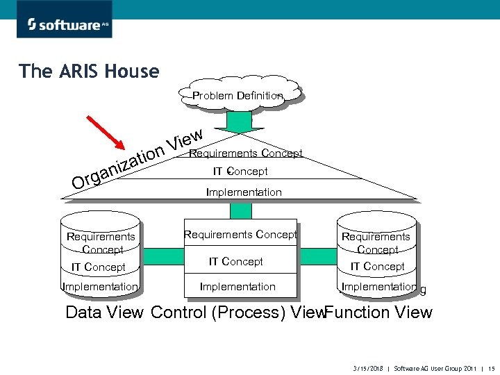 The ARIS House Problem Definition Problemstellung w Vie Fachkonzept n Requirements Concept atio niz
