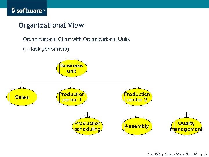 Organizational View Organizational Chart with Organizational Units ( = task performers) 3/15/2018 | Software