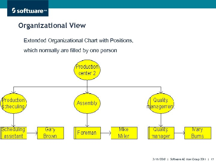 Organizational View Extended Organizational Chart with Positions, which normally are filled by one person