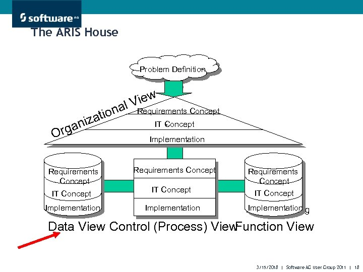 The ARIS House Problem Definition Problemstellung iona zat ani rg O Requirements Concept iew