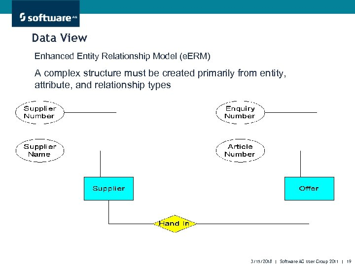 Data View Enhanced Entity Relationship Model (e. ERM) A complex structure must be created