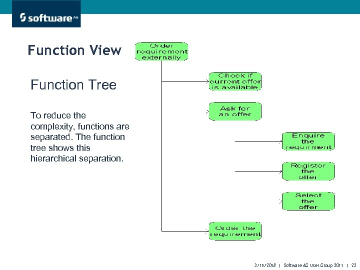 Function View Function Tree To reduce the complexity, functions are separated. The function tree
