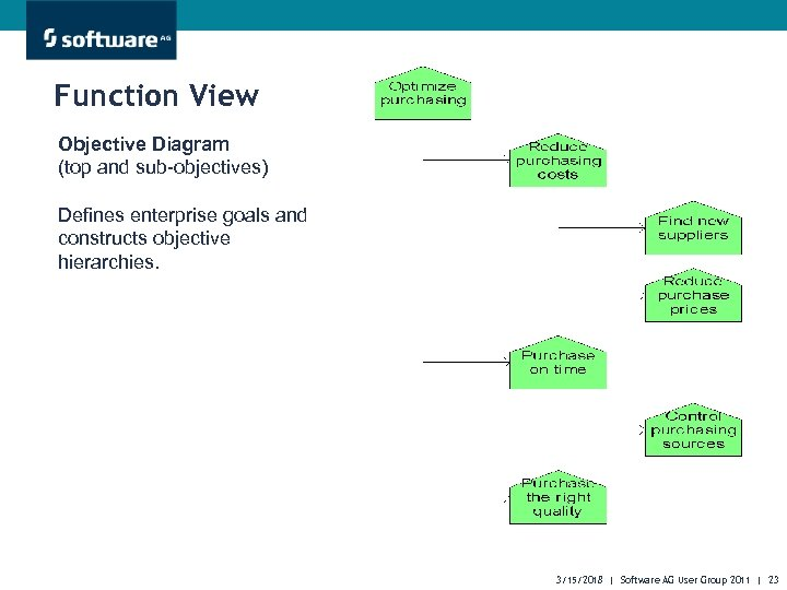 Function View Objective Diagram (top and sub-objectives) Defines enterprise goals and constructs objective hierarchies.