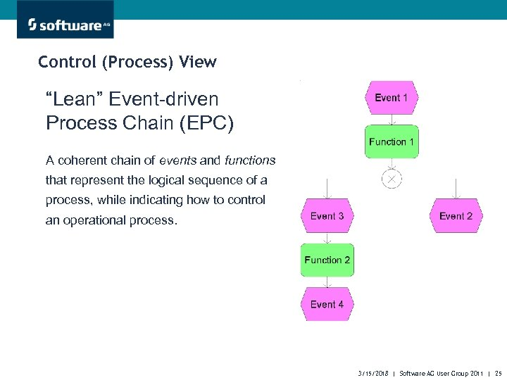 """Control (Process) View """"Lean"""" Event-driven Process Chain (EPC) A coherent chain of events and"""