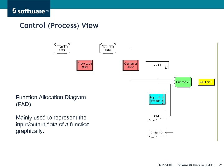 Control (Process) View Function Allocation Diagram (FAD) Mainly used to represent the input/output data
