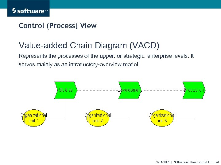 Control (Process) View Value-added Chain Diagram (VACD) Represents the processes of the upper, or