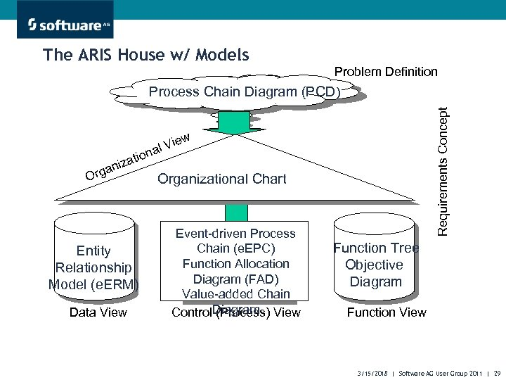 The ARIS House w/ Models Problem Definition n atio aniz Org Requirements Concept Process