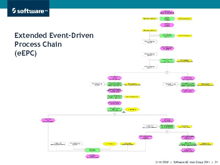 Extended Event-Driven Process Chain (e. EPC) 3/15/2018 | Software AG User Group 2011 |