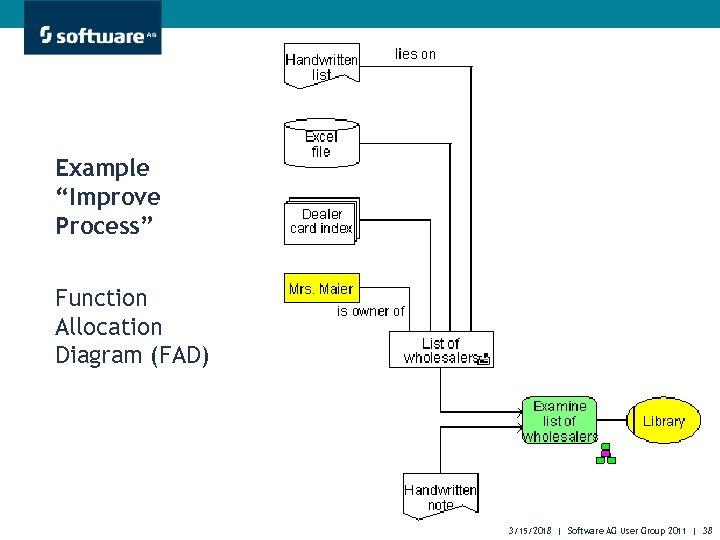 """Example """"Improve Process"""" Function Allocation Diagram (FAD) 3/15/2018 