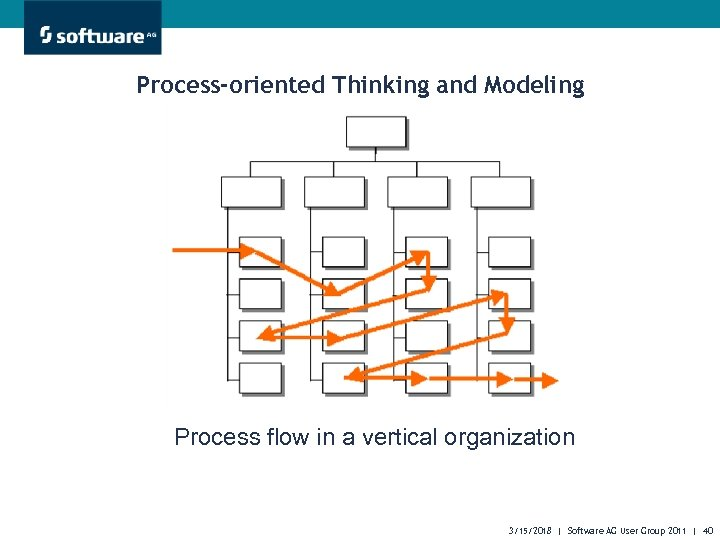Process-oriented Thinking and Modeling Process flow in a vertical organization 3/15/2018 | Software AG