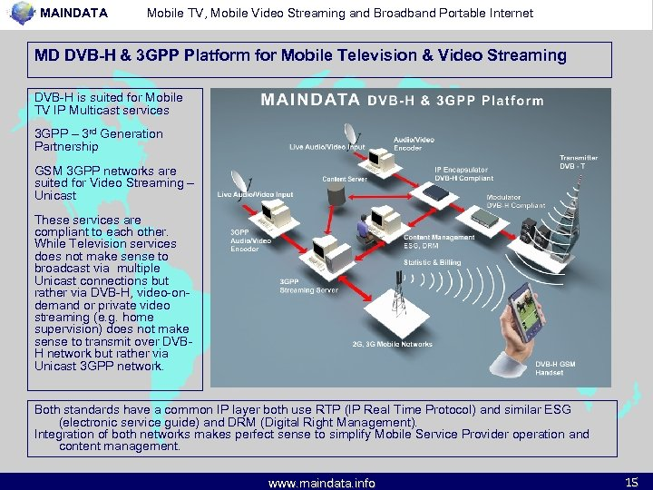 MAINDATA Mobile TV, Mobile Video Streaming and Broadband Portable Internet MD DVB-H & 3